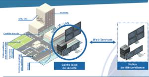 Hypervision sûreté et sécurité