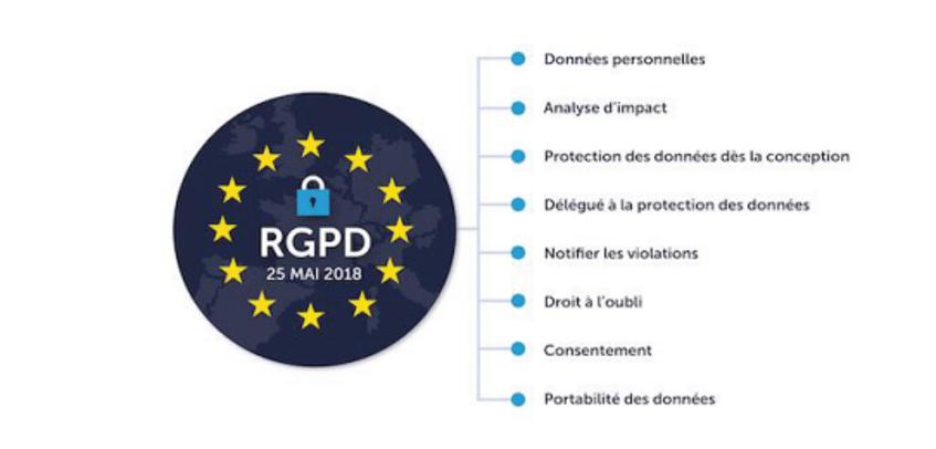 RGPD et vidéosurveillance - Les grands axes source Medinsoft 2018