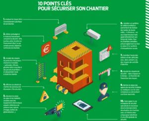 10 points clés pour sécuriser son chantier de BTP - Source FFBTP
